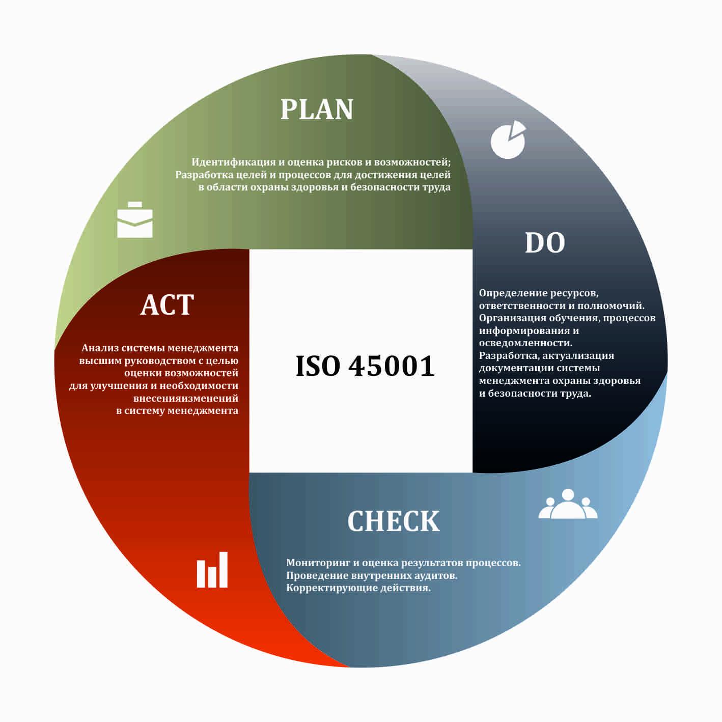 Разработать ISO 45001, переход с OHSAS на ISO 45001, СМОТ, СМПБиЗ заказать, СУОТ